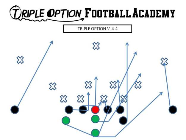 Triple Option versus Split 4-4 Defense. PR- Deep Defender PA- 3 PT- Veer PG- Base to Ace C- Veer to Ace BG/BT- Scoop BA- Pitch BR- Cutoff Q- Veer 1, Pitch 2 B- Veer Path