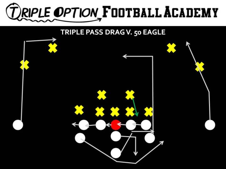 Triple Pass Drag versus 50 Eagle. PR- Vert-Skinny (playside safety) PA- 12-yard drag OL- Slide Away BA- Pitch-Kick BR- 17-yard drag Q- Fake Triple, five-step drop, throw drag B- Veer Path-Block 1st threat off PT