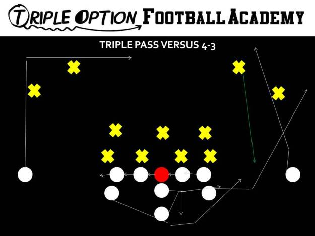 Triple Pass versus 4-3