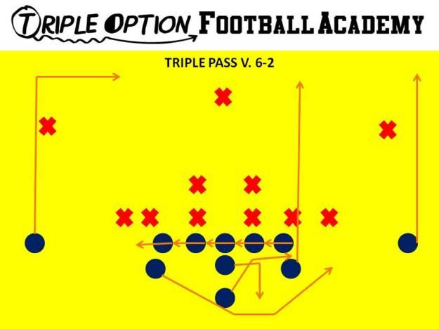 Triple Pass versus 6-2 Defense. PR- Vert-Skinny PA- Vert-Wheel OL- Slide Away BA- Pitch-Kick BR- 17-yard Drag Q- Fake Triple, Five-Step Drop B- Veer Path-Kick 1st threat off PT *Only run when Safety or Corner is flying up on Triple/Midline.