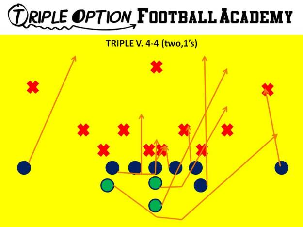 Triple Rules. PR- Deep Defender PA- 3 PT- Veer PG- Base to Ace C- Veer to Ace BG/BT- Scoop BA- Pitch BR- Cutoff Q- Veer 1, Pitch 2 B- Veer Path