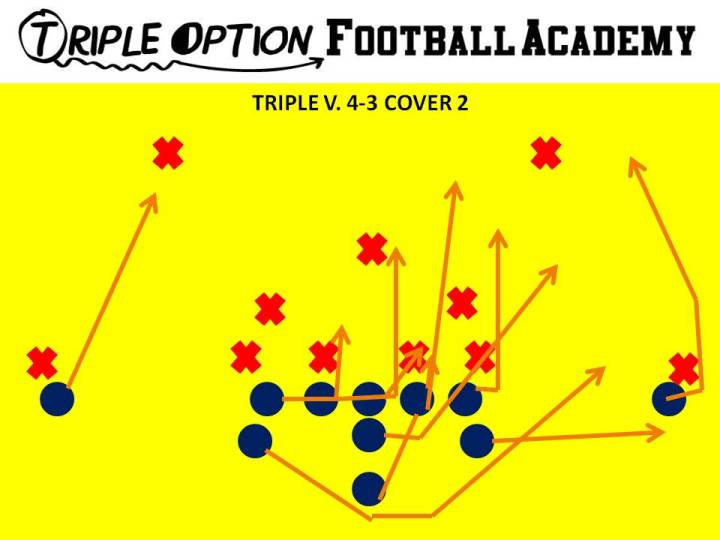 "Triple versus 4-3 Cover 2 with 2-techniques. PR- Deep Defender PA- 3 PT- Veer (""Slip"" because the Mike is over 5 yards from the football) PG- Base to Ace C- Veer to Ace BG/BT- Scoop BA- Pitch BR- Cutoff Q- Veer 1, Pitch 2 B- Veer Path"