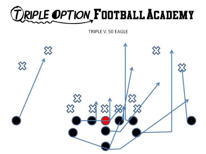 Triple versus 50 Eagle