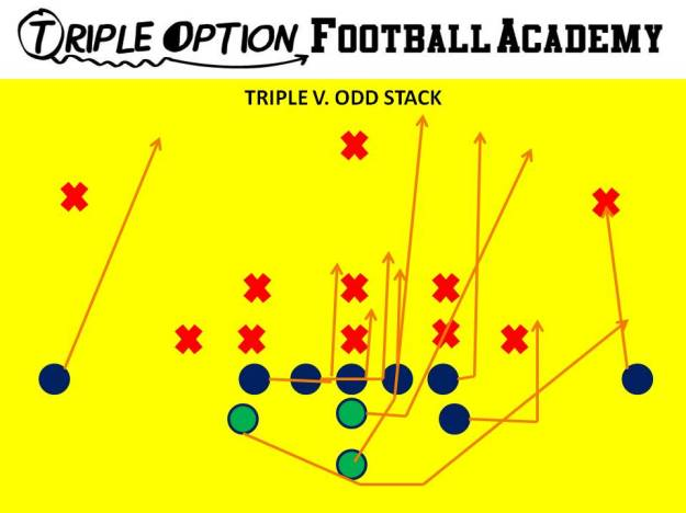 Triple Option versus Odd Stack. PR- Deep Defender PA- 3 PT- Veer  PG- Base to Ace C- Veer to Ace BG/BT- Scoop BA- Pitch BR- Cutoff Q- Veer 1, Pitch 2 B- Veer Path