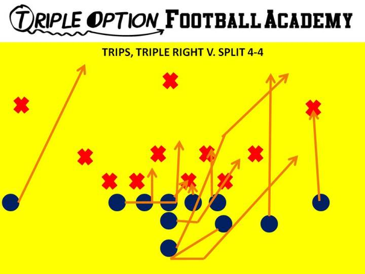 Trips Triple Right versus 4-4. Playside Receiver- Deep Defender Trips A- #3 Playside A- Tail Motion, Pitch Playside Tackle- Veer Playside Guard- Base to Ace Center- Veer to Ace Backside Guard/Tackle- Scoop Backside Receiver- Cutoff Quarterback- Veer 1, Pitch 2 B- Veer Path
