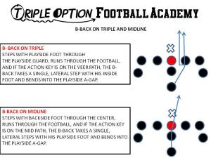 The B-Back Dive Path on Triple and MidlineOption