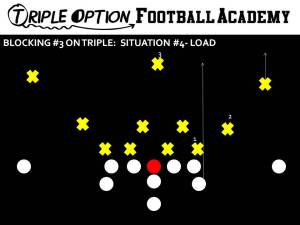 BLOCKING 3 ON TRIPLE- LOAD