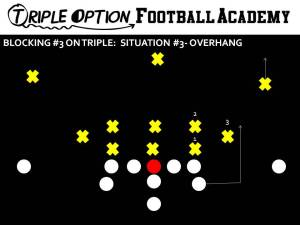 BLOCKING 3 ON TRIPLE- OVERHANG