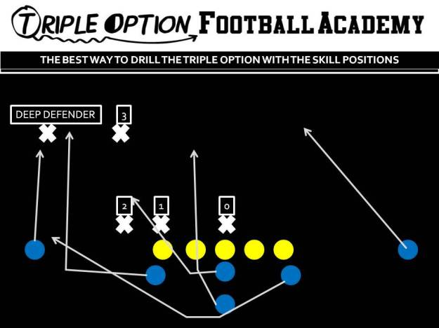 Drilling the Triple Option with the Skill Positions. Near Deep Defender=Receivers Coach #3=A-Backs Coach #2=Rotating Quarterbacks #1=Quarterbacks Coach #0=B-Backs Coach