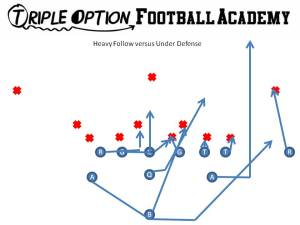 Heavy Follow versus Under Defense.  The Playside Tackles base and the Quarterback follows the B-Back to daylight.  Everyone else has the same assignments as Triple. Follow is a great concept especially when the B-gap is uncovered.