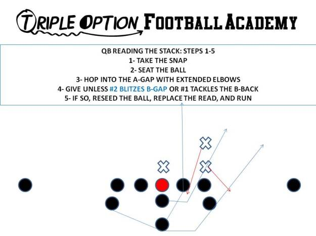 Quarterback Reading the Stack--Steps 1-5b