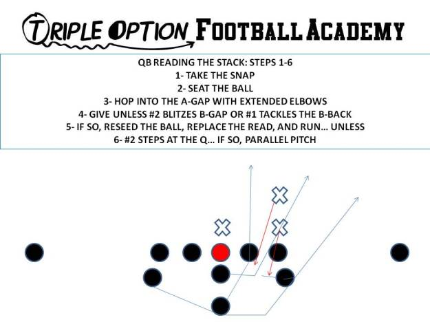 quarterback reading the stack steps 1-6
