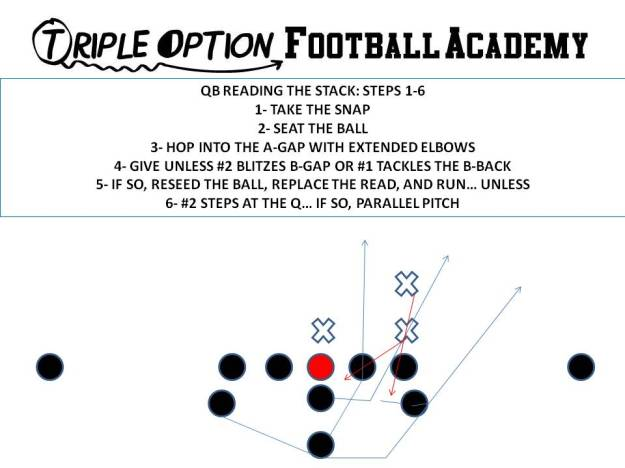 Quarterback Reading the Stack Steps 1-6b