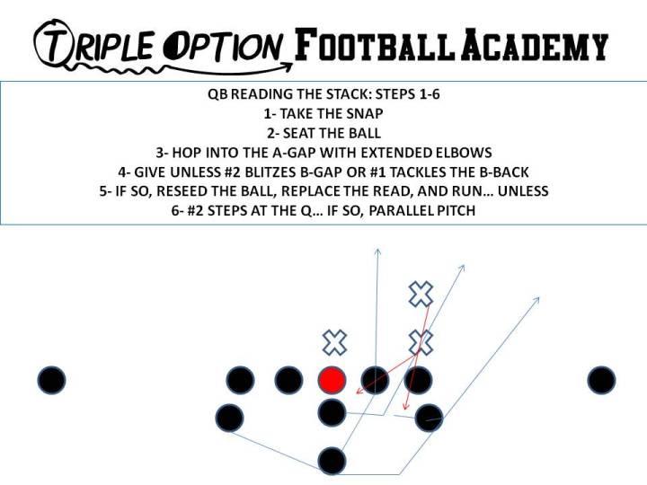 Quarterback Reading the Stack Steps 1-6b