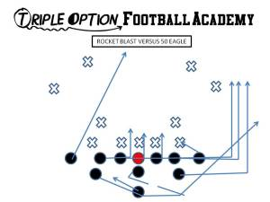 Rocket Blast versus 50 Eagle. PR- Blast (1st level defender) PA, PT, PG- Arc C, BG, BT- Scoop BA- Rocket BR- Cutoff Q- Rocket Steps B- Veer Away Path