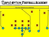 How to Create a Big Play Passing Game with Your Triple OptionOffense