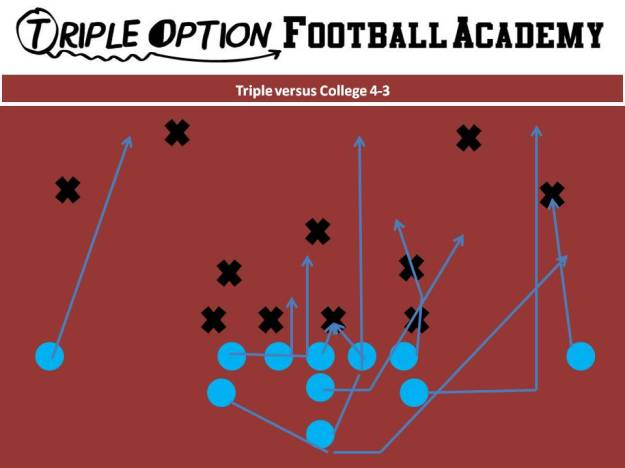 Triple versus College 4-3. PR- Deep Defender PA- 3 PT- Veer (Outside release versus High Mike) PG- Base to Ace C- Veer to Ace BG/BT- Scoop BA- Pitch BR- Cutoff Q- Veer 1, Pitch 2 B- Veer Path