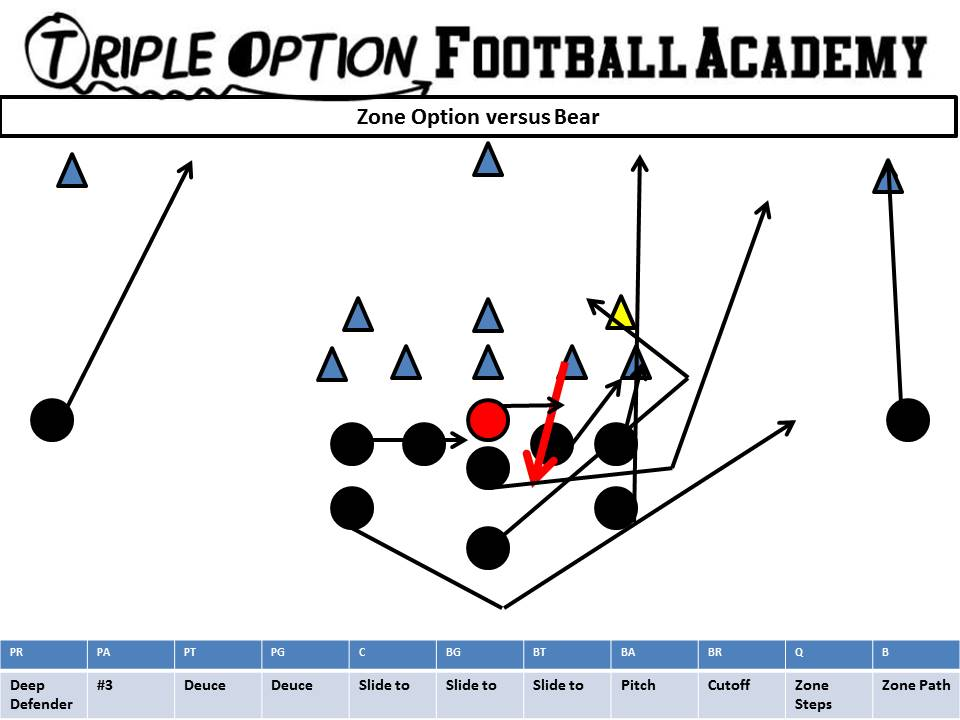 75% of Your Triple Option Offensive Practice Time Must Be SpendOn…