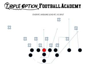 Over Right, Midline Lead Right versus 4-4 (Split) Defense
