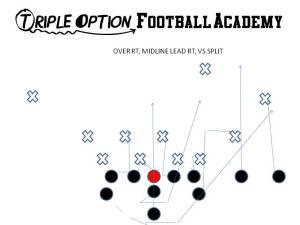 Over Right, Midline Lead Right versus 4-4 (Split) Defense