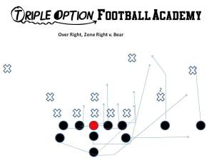 Over Right, Zone Right.  Here The Receivers have the Near Deep Defender.   The Playside A-back blocks whoever shows in the alley.  Likely this could be nobody.   The Playside Tackle has the key block as he scoops the 5-technique (must stay on his feet).   The B-Back has an easy block as he walls off the Mike linebacker. The Quarterback is going to pitch off a widened #2. Unless the defense brings someone over from the backside to the over side, they are going to have difficulty defensing this concept.