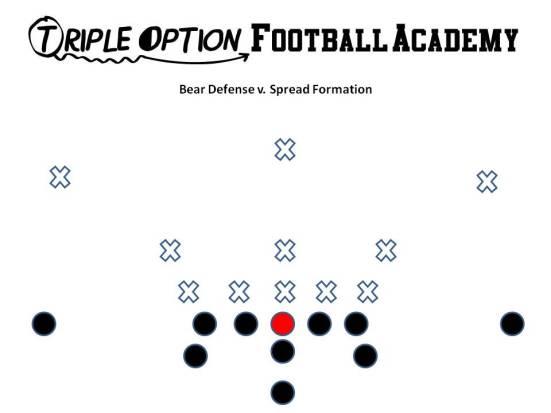 Bear Defense v Spread Formation