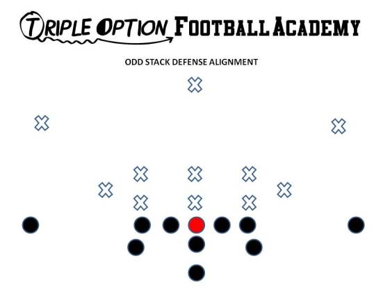 Odd Stack Defensive Alignment-- 3-3-5, 3-5-3, 5-3. Triple Option Football Academy.