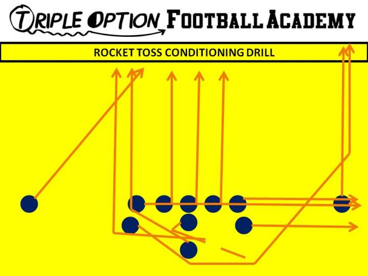 Rocket Toss Team Conditioning Drill. Playside Receiver- Runs to End Zone (as if there was no Near Deep Defender--Cover 0). Playside A, T, G- Arc. Center, Backside G and T- Scoop and get up the field. Backside A- Rocket to the End Zone. Backside Receiver- Run to the Goalpost. Quarterback- Rocket Steps, Boot and run to the end zone. B- Veer Away Path and run to the end zone.