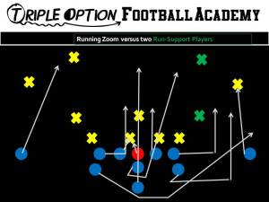 Running Zoom versus two run-support players. PR- Deep  Defender PA- Twirl 4 PT- Arc 3 (Tiger) PG- Veer to Scoop (v. 0/1) C/BG- Ace (A-gap) BT- Scoop BA- Pitch BR- Cutoff Q- Mid 1, Pitch 2 B- Mid Path