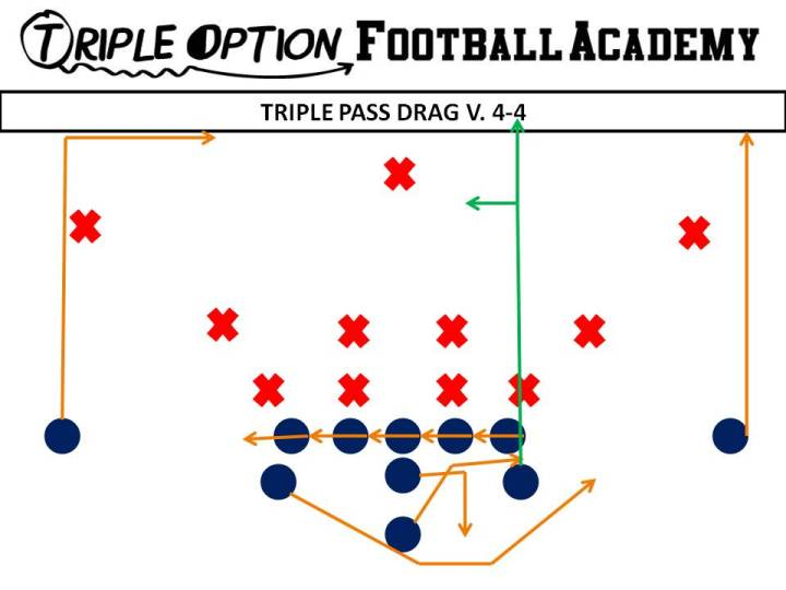 Triple Pass Drag versus 4-4.