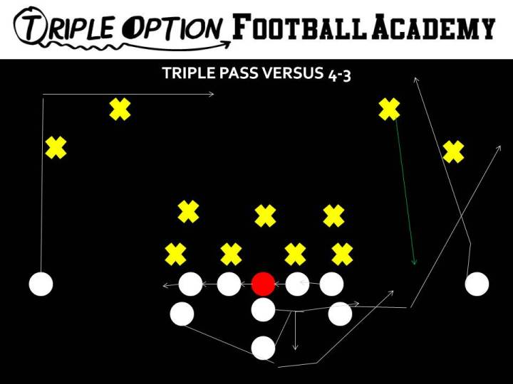 Triple Pass versus 4-3