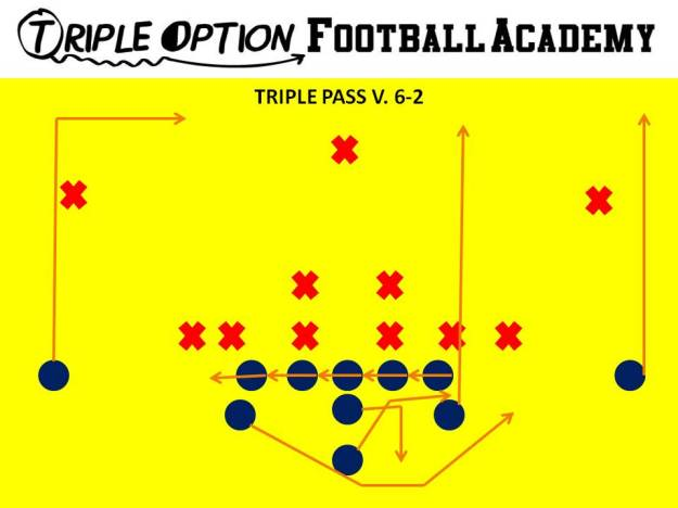 Triple Pass versus 6-2 Defense. PR- Vert-Skinny PA- Vert-Wheel OL- Slide Away BA- Pitch-Kick BR- 17-yard Drag Q- Fake Triple, Five-Step Drop B- Veer Path-Kick 1st threat off PT *Only run when Safety or Corner is flying up on Triple/Midline.