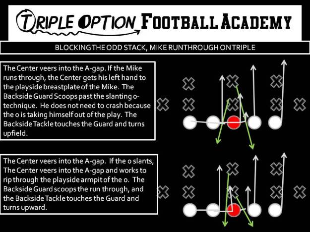 Blocking the Odd Stack, Mike Runthrough on Triple
