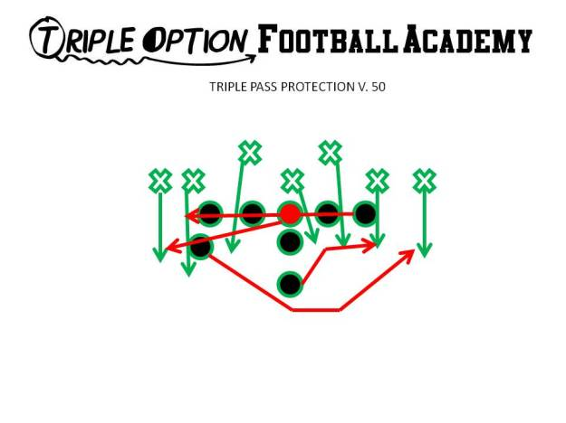 Triple Pass Protection versus 50 Defense.  PT- Playside B-gap PG- Playside A-gap C- Backside A-gap to Corner BG- Backside B-gap to Corner BT- Backside C-gap to Corner B- Veer Path-Kick BA- Pitch-Kick