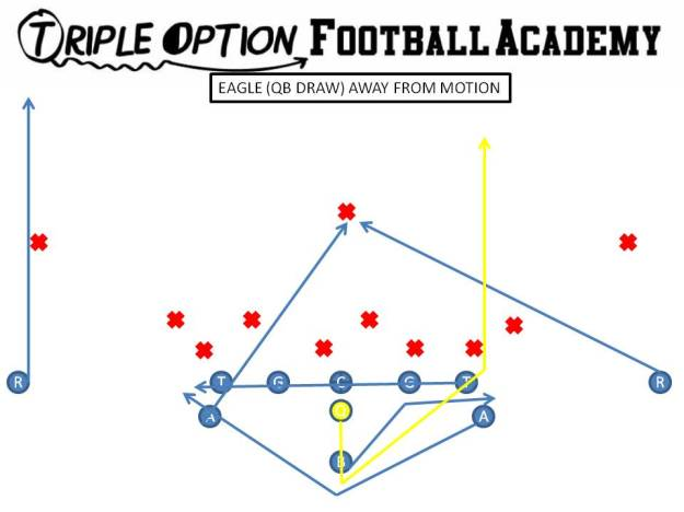 Eagle (Quarterback Draw) away from Motion PR- Safety PA- Pitch Route Away OL- Slide Away BA- Safety BR- Vertical Quarterback- Five-step Drop, run between PT and B-Back's block B- Veer Path-Kick