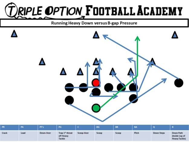 Running Heavy Down versus B-gap Pressure