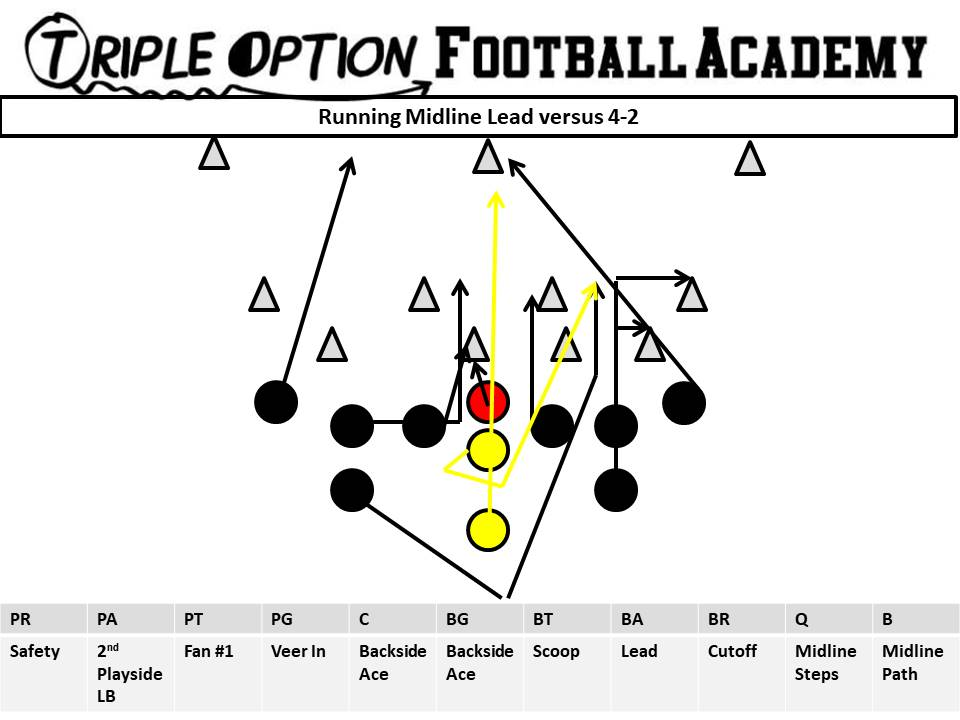 Here's Why You Run the Midline… In OneSentence