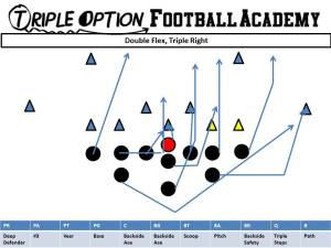 The One, Huge Advantage of Getting Great at Triple Option