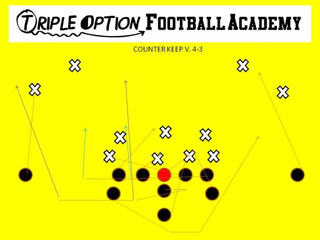 Counter Keep versus 4-3 PR- Deep Defender PA- Pitch PT- Down PG- Down C- Down BG- Log to Trap 1st threat off PT BT- Log=Lead outside for Q and block #3; Trap=Lead through B-gap and block 1st threat BA- Fill (BT) BR- Cutoff Q- Fake Dive, Pivot, follow Backside Tackle B- Veer Path