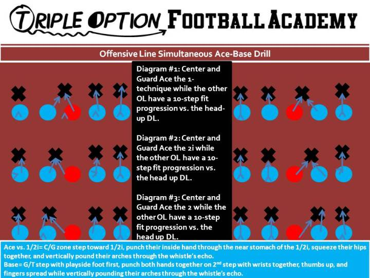 Offensive Line Simultaneous Ace-Base Drill