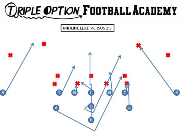 Midline Lead v 2is PR- Safety PA/PT- Trey PG- Ace to Veer C- Ace to Reverse Ace BG- Scoop to Reverse Ace BT- Scoop BA- Lead BR- Cutoff Q- Mid 1 B- Mid Path