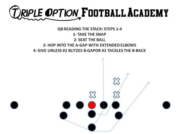 QUARTERBACK READING THE STACK STEPS 1-4