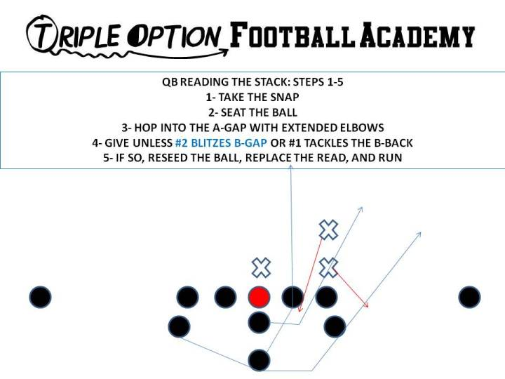 quarterback reading the stack steps 1-5a