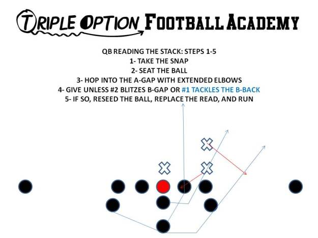 quarterback reading the stack steps 1-5b