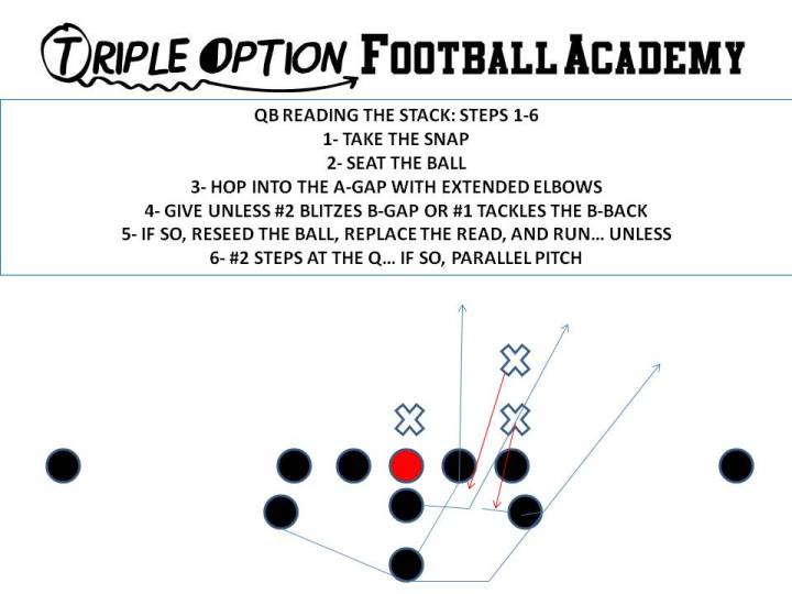 quarterback reading the stack steps 1-6