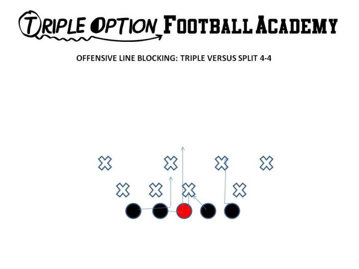 "Triple Option Offensive Line Blocking versus 4-4. The Center and Playside Guard make an ""Ace"" call and Ace the A-gap defender.  This tells the Playside Tackle to veer inside and veer through the outside breastplate of the Will. The Backside Guard and Tackle scoop and eliminate lateral and vertical penetration in their inside gap."