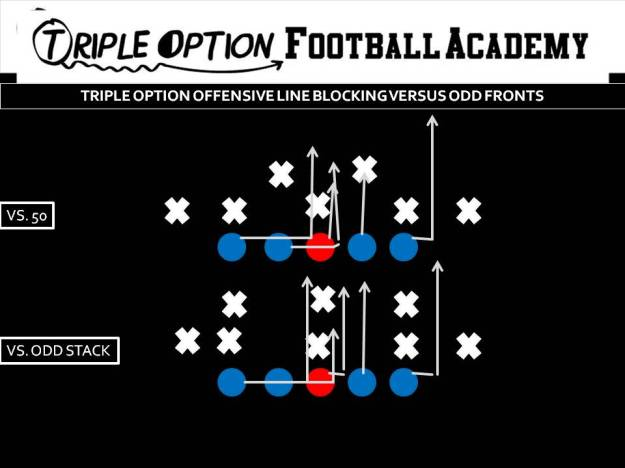 Triple Option Offensive Line Blocking versus Odd Fronts.