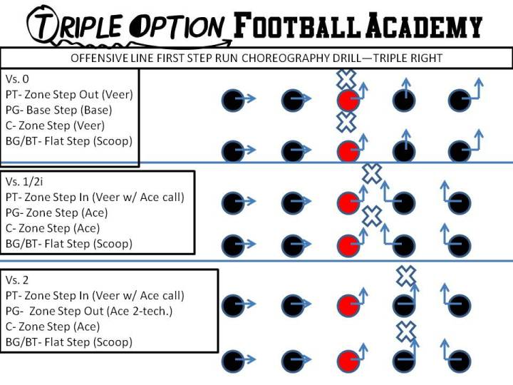 Offensive Line First Step Run Choreography Drill